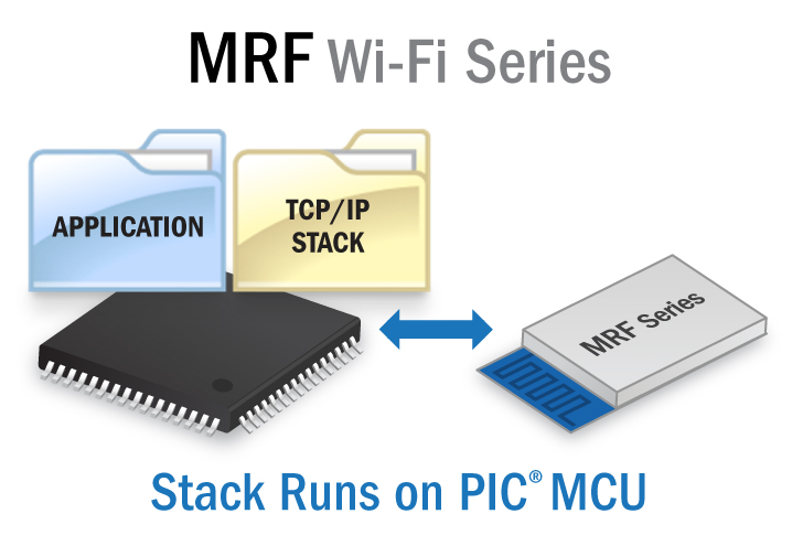 Microchip's TCP/IP Stack TCPIPSTACK