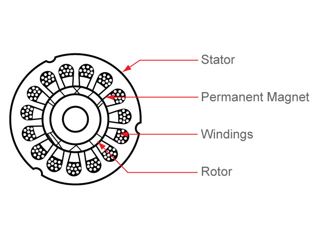 Technical en further What Is A Brushless Motor And How Does It Work additionally Advantages And Disadvatages Of Acdc Motor moreover Ward Leonard Method Of Speed Control Or Armature Voltage Control further Pmsm. on brushless dc motor theory