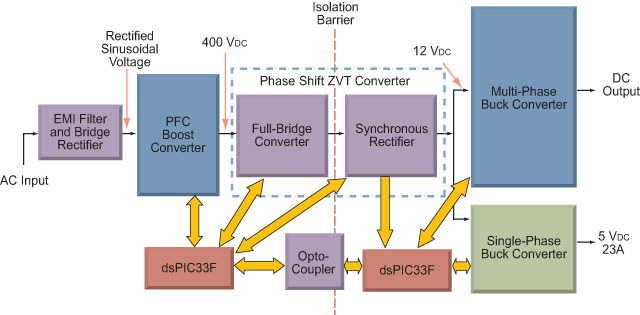 AC-DC Conversion with Complete Digital Control