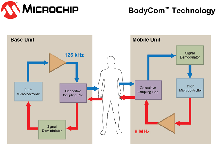 http://www.microchip.com/_images/embeddedsecurity/BD_BodyCom-final-lrge.jpg