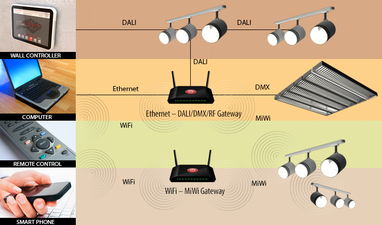 Image result for Wireless Communication Protocols