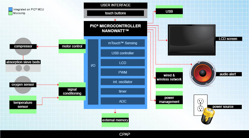 Cpap Applications Medical Microchip Technology Inc