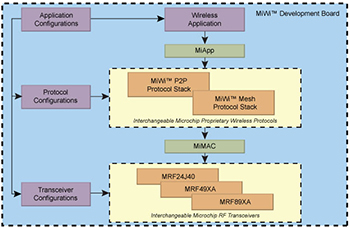 MiWi™ Protocol Personal Area Networks | Microchip Technology