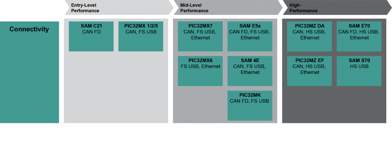 Portfolio of highly integrated connectivity to your 32-bit MCU based design