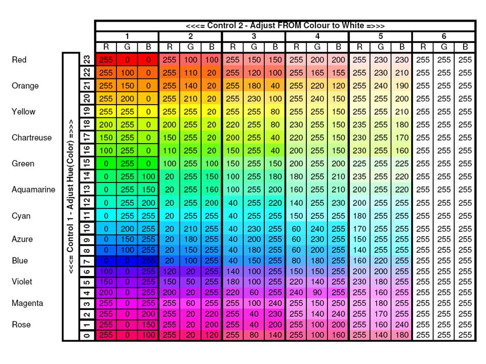 Drive Rgb Led Lookup Table Microchip