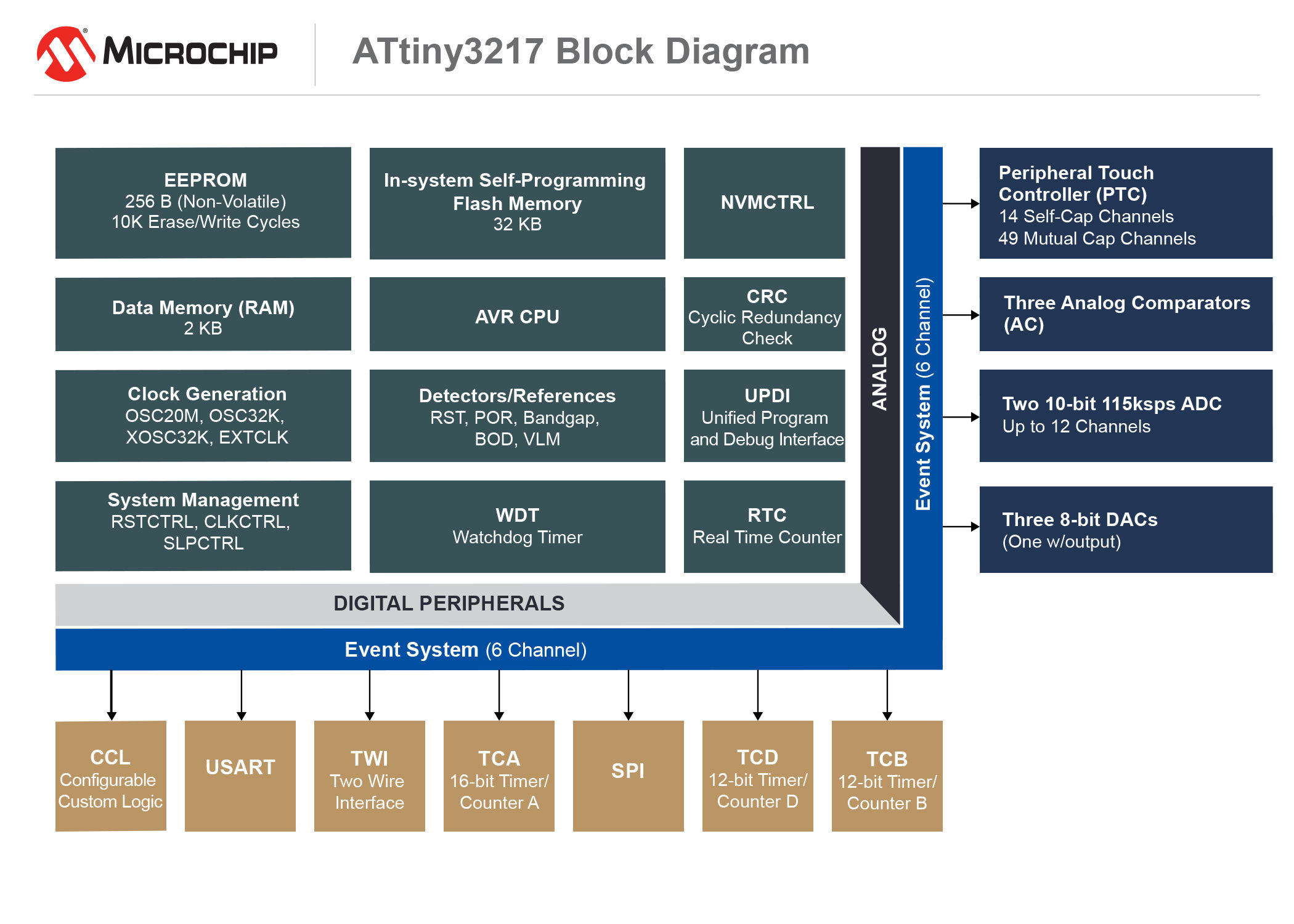 Increase System Performance In Closed Loop Control Applications Analog To Digital Converter Using Pic16f877a Microcontroller 180514 Mcu8 Diag Tiny3217 7x5
