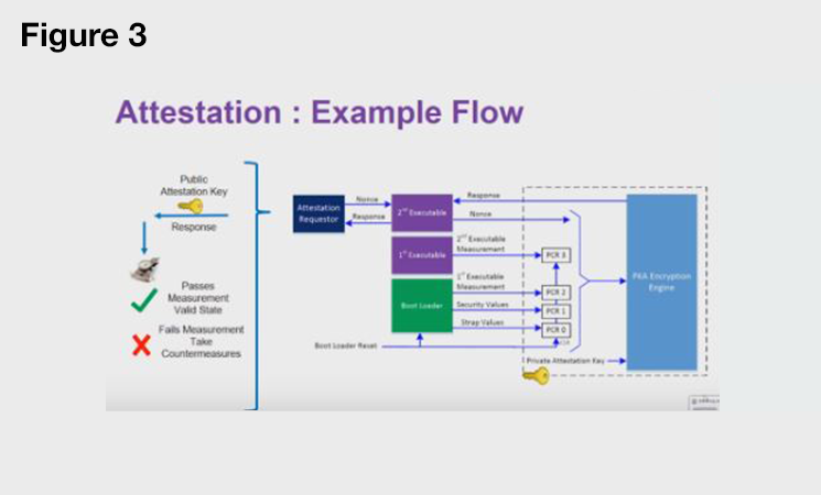 Attestation Example Flow