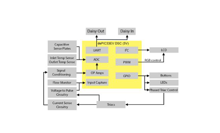 Block Diagram of Tankless Water Heater Control System