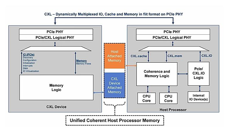 CXL Dynamically Multiplexed IO Cache Memory Flit Format on PCIe PHY