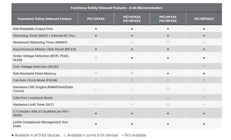 Functional Safety Relevant Features