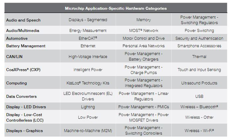 Microchip Application-Specific Hardware Categories