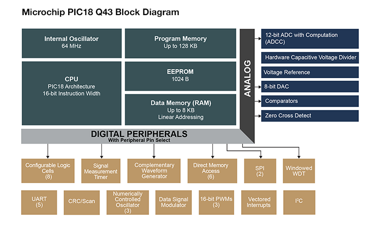 Microchip PIC18 Q43 Block Diagram