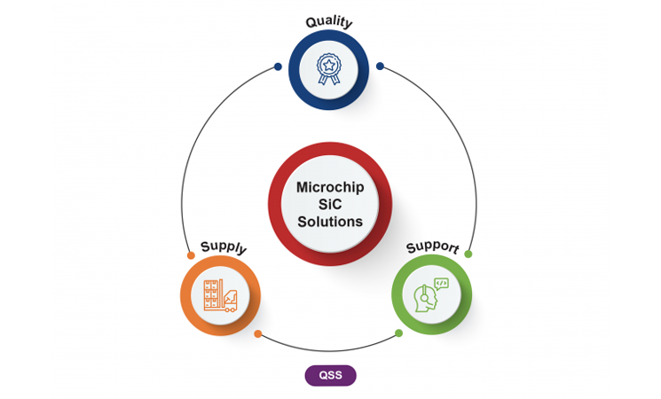 Microchip SiC Solutions