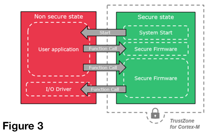 Secure Zone Partitioning on SAM L111