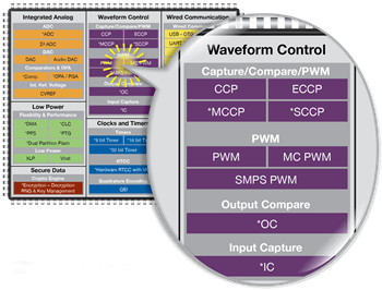 Waveform Control|PWM|Peripheral Overview | Microchip Technology