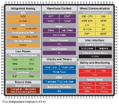 16-bit PIC MCUs PIC24 dsPIC33 Performance   Microchip Technology