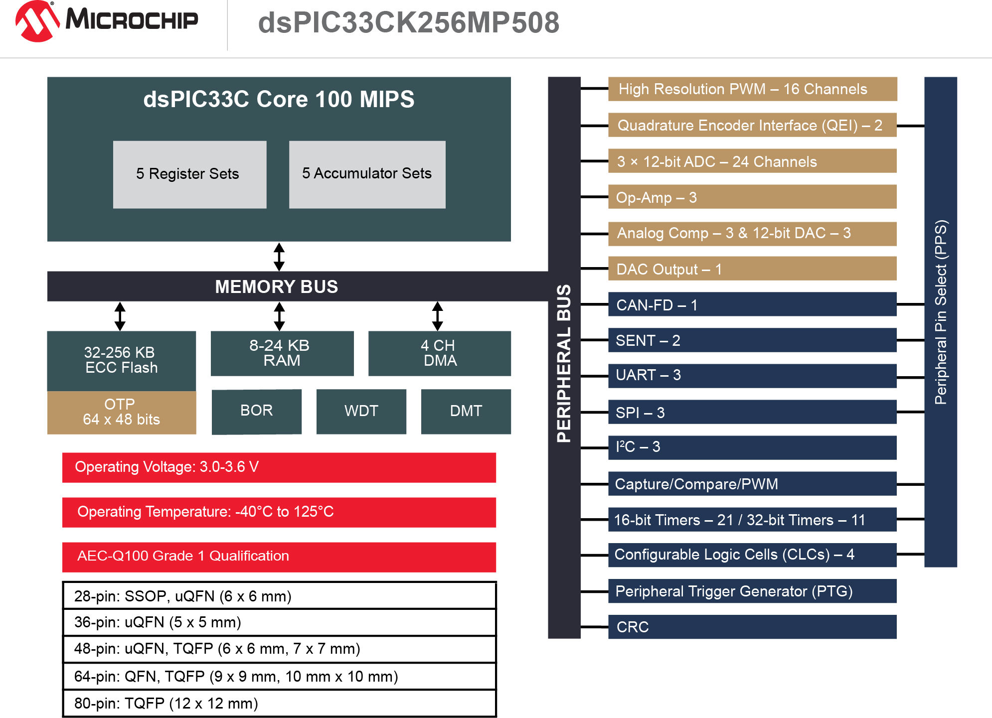 Dspic33ck Microchip Technology The Project Is A Simple 12bit 8channel Analog To Digital Converter 180829 Mcu16 Diag Dspic33ck256mp508 7x5