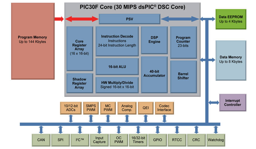 dsPIC30F Versatile 5V DSCs Block Diagram