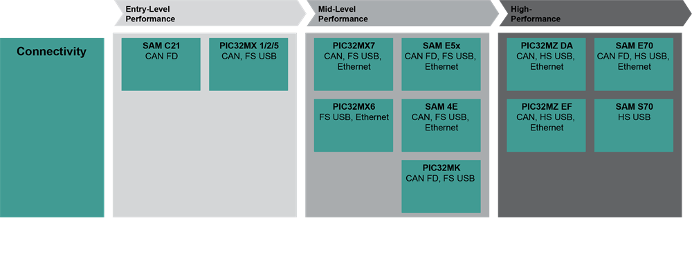 Connectivity Block Diagram