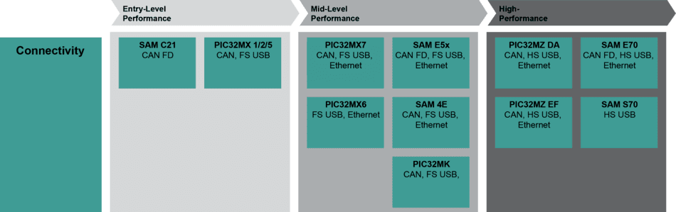 Connectivity Block Diagram for 32bit