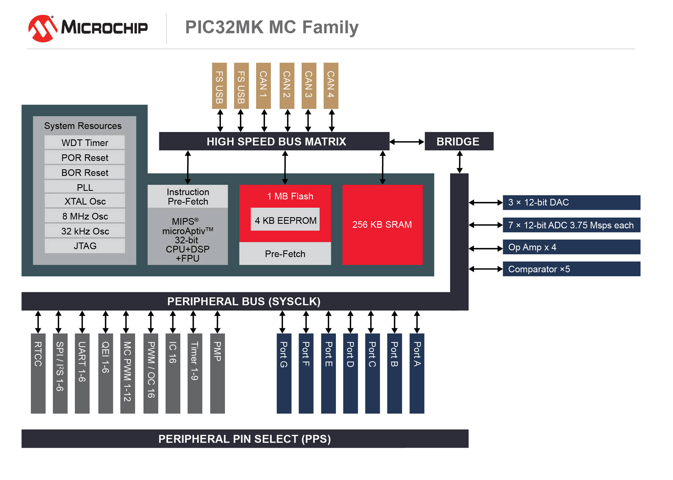 Architecture 32 Bit Pic Microcontrollers Microchip Technology Mac Os X Block Diagram Pic32mk