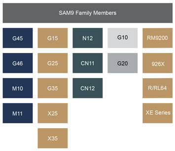 SAM9 Block Diagram