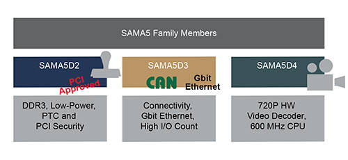 SAMA5 Family Members Block Diagram