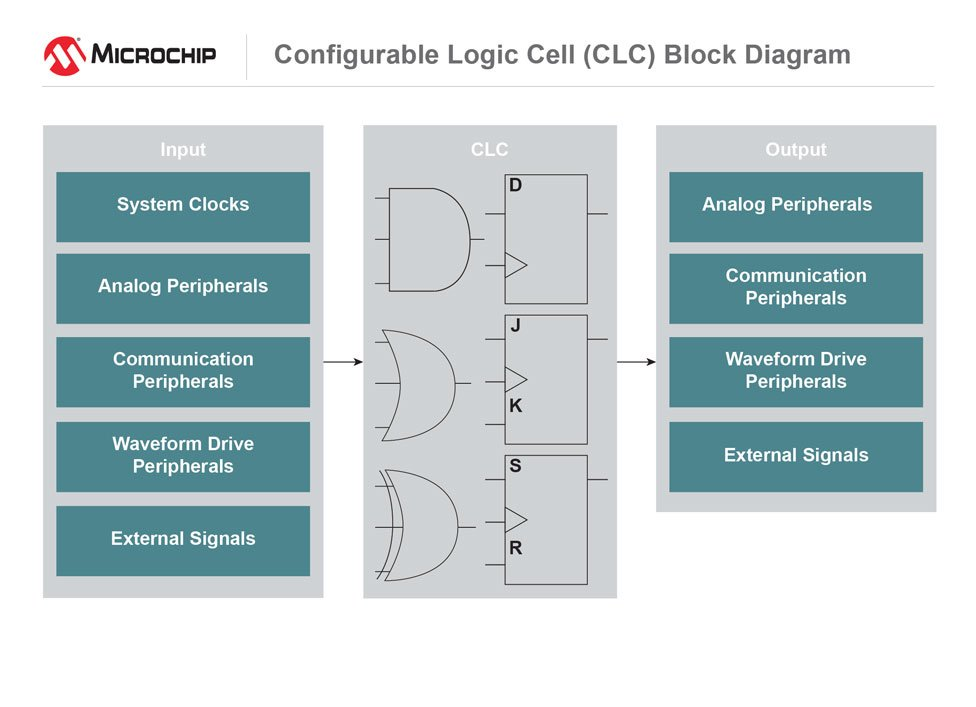 the clc has a variety of basic gates as well as sequential logic options  that can be customized to create the logic specific to your application