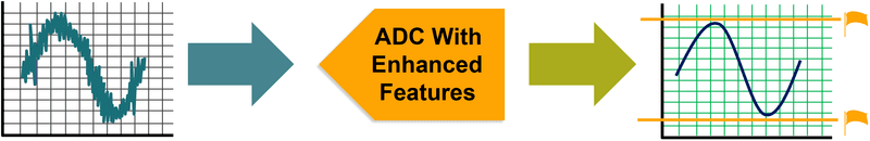 ADC with Enhanced Features Graph