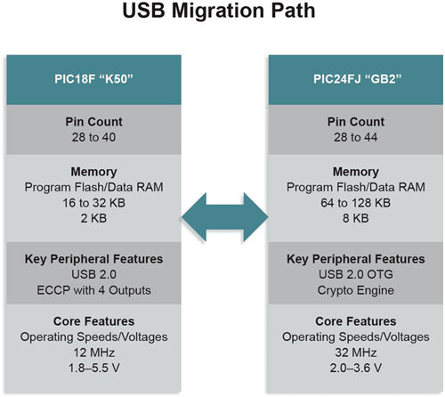 USB MIgration Path Block Diagram