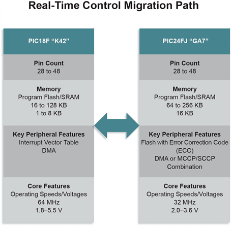 Real-Time Control Migration Path