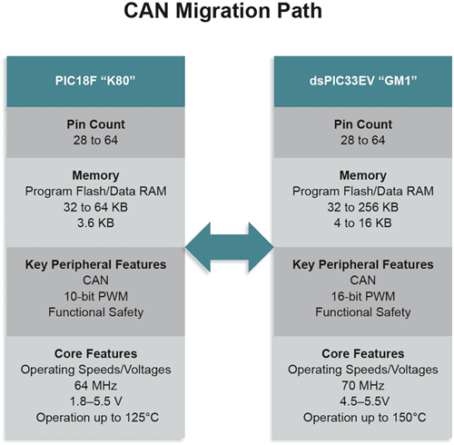 CAN Migtation Path