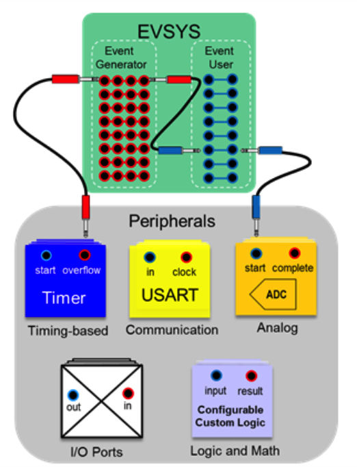EVSYS System Diagram