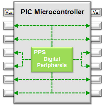 peripheral pin select diagram