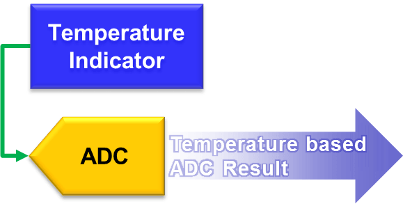 temperature indicator diagram