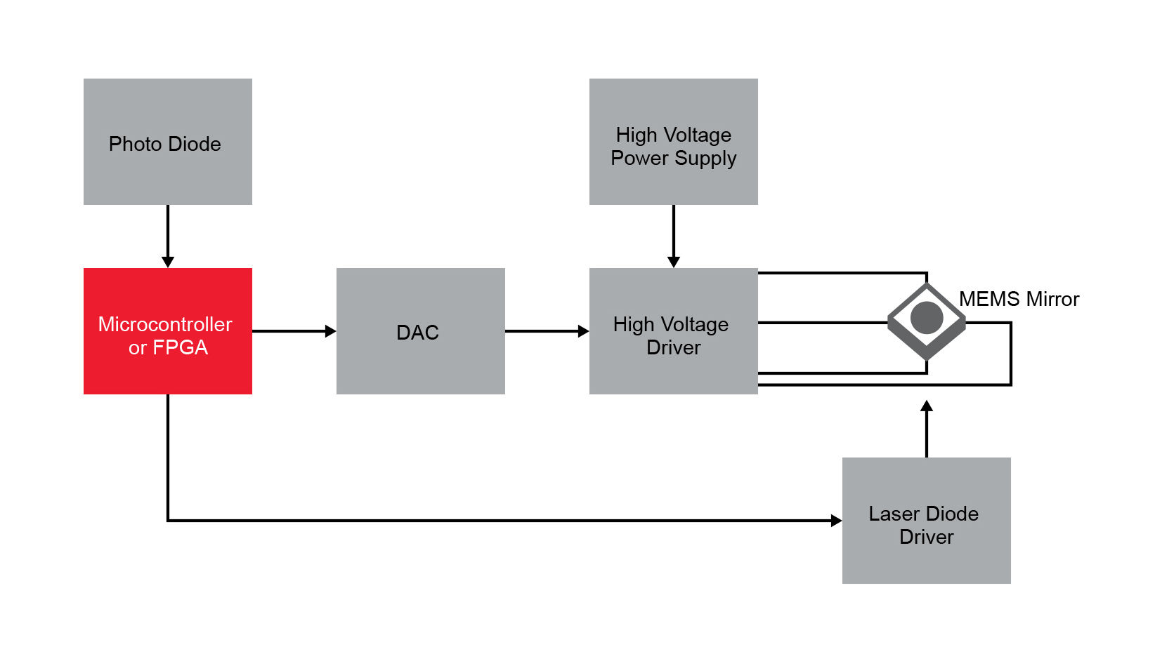 Mems Mirror Steering Laser Beam Lidar Microchip Diode Driver Circuit Current Controlled Electronic Diagram