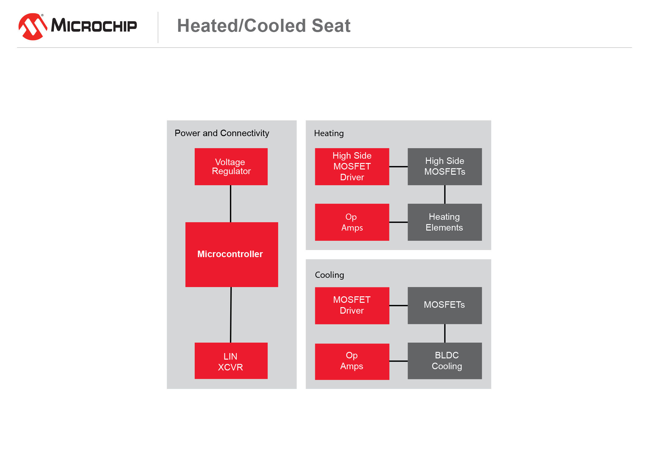 Heated and cooled seat diagram
