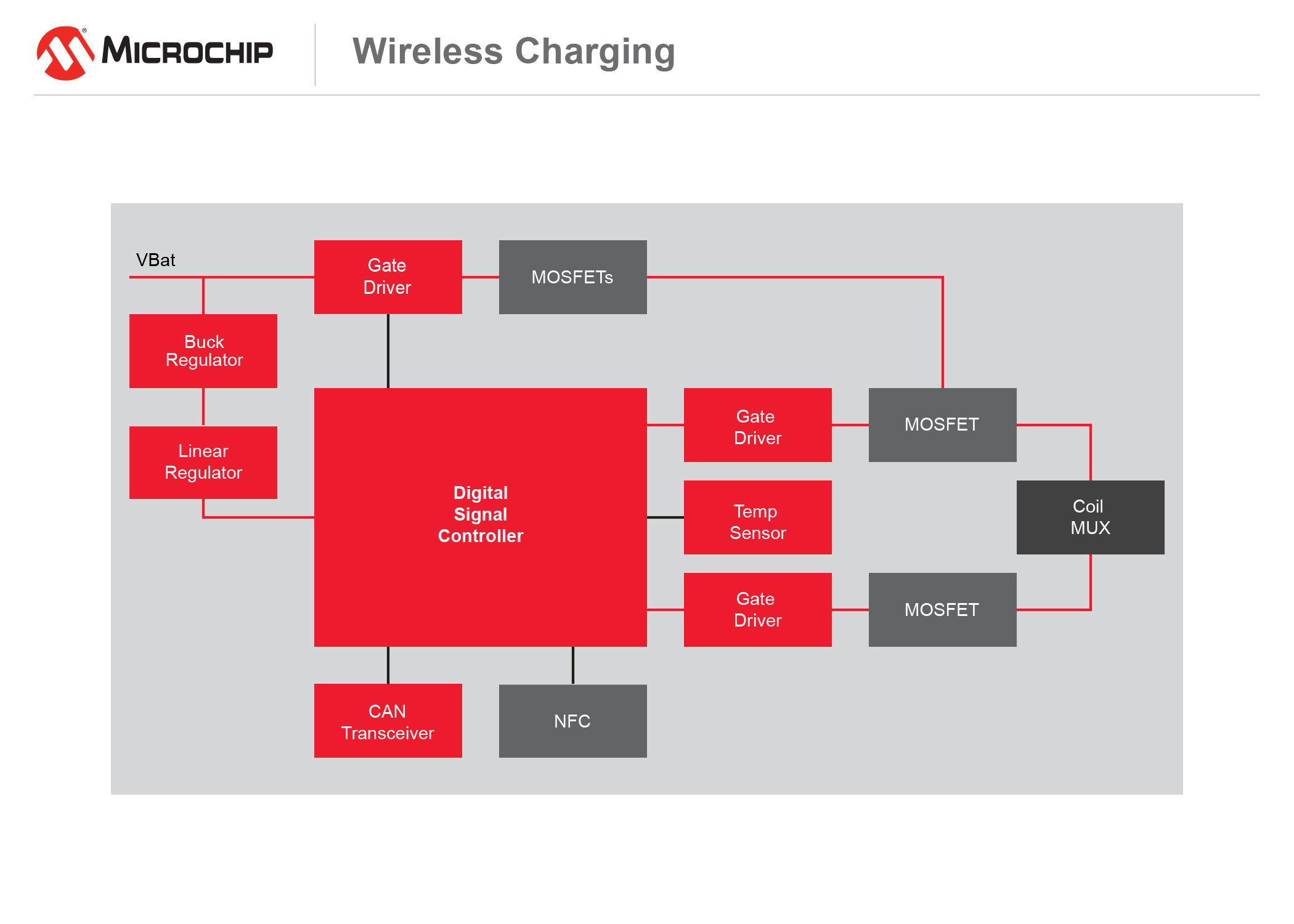 Wireless Charging diagram
