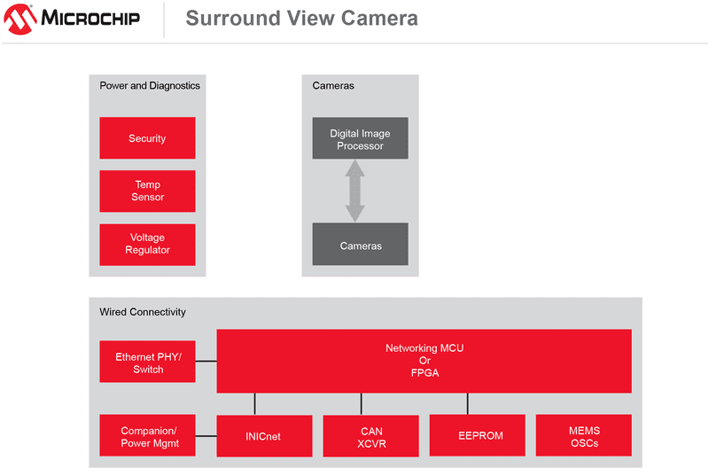 Surround-View Camera Block Diagram