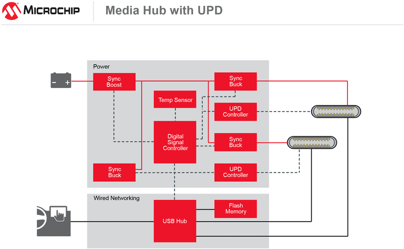 USB Media Hub Block Diagram