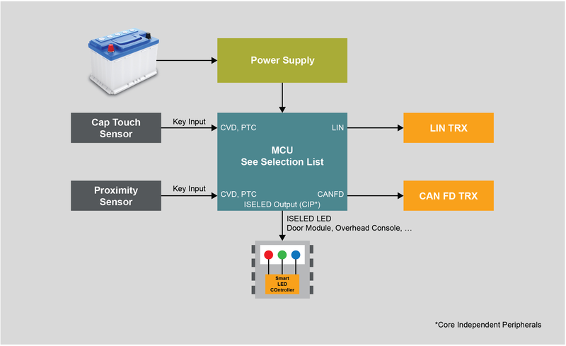 ISELED Total System Solution Block Diagram
