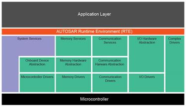 autosar_block_diagram