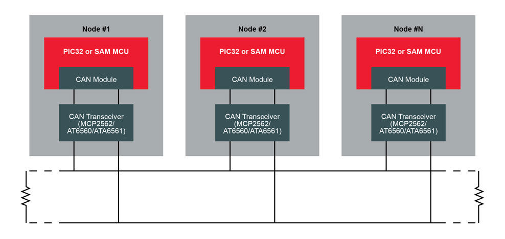 32-bit MCUs with CAN Quick Selector Guide | Microchip Technology