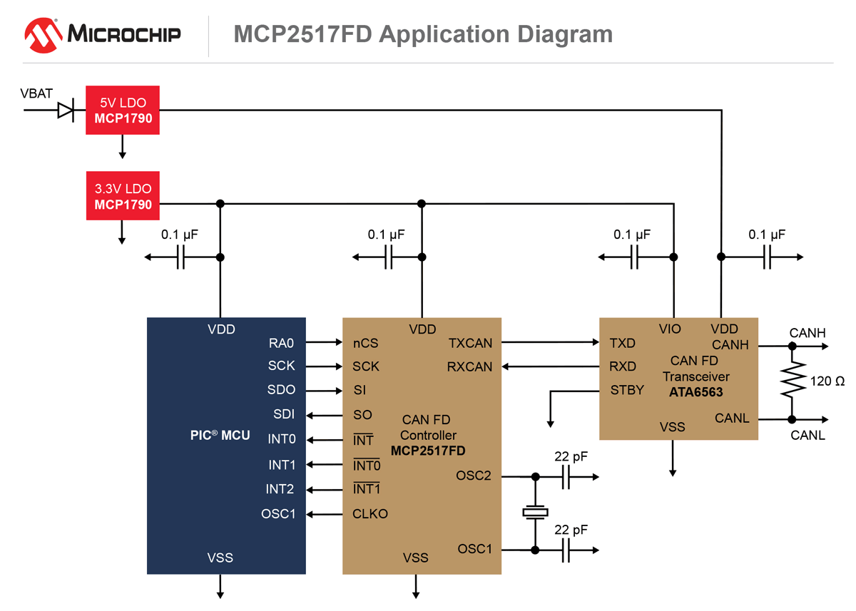 apid diag mcp2 optimized