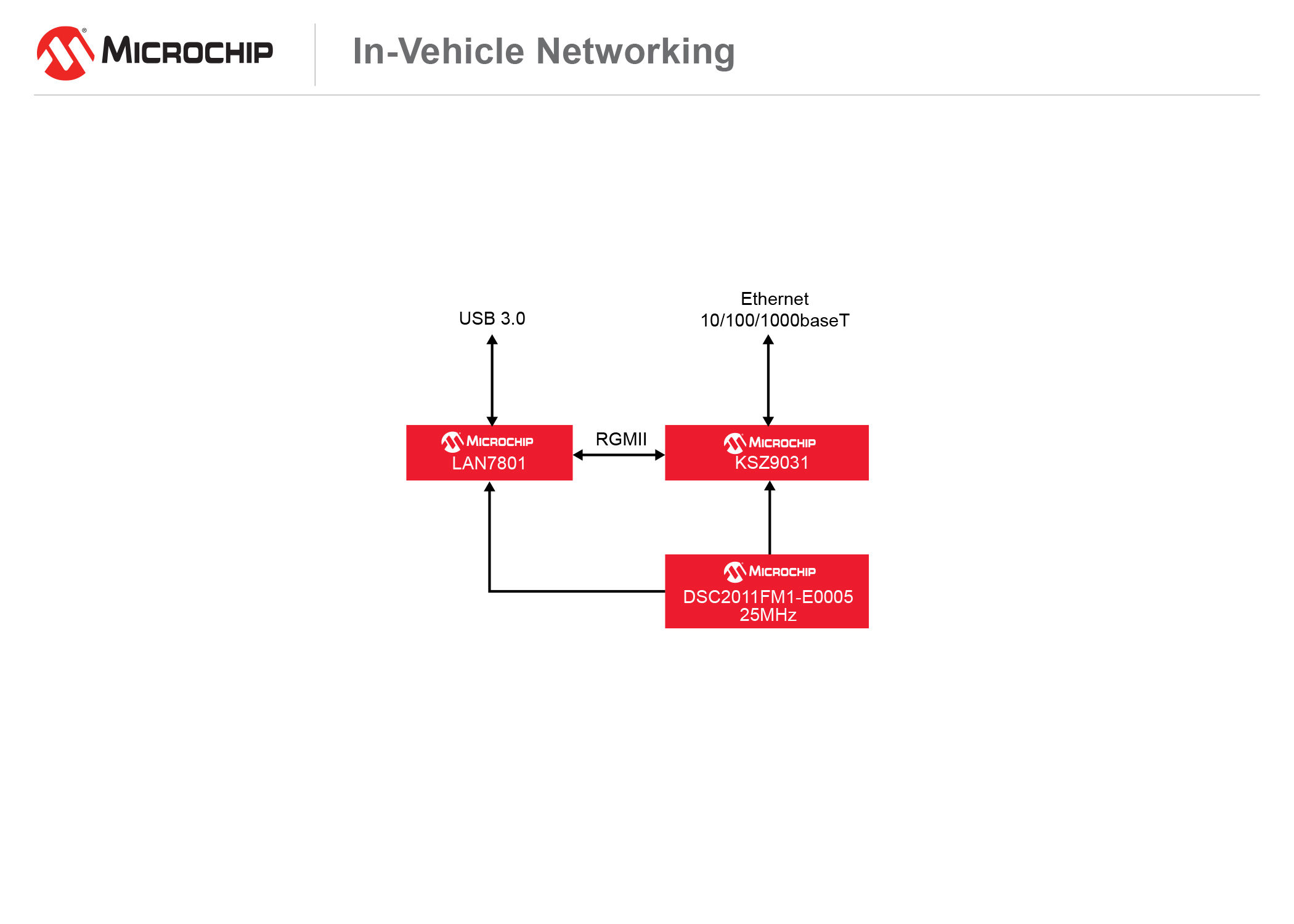 170623-AISG-DIAG-Automotive-In-Vehicle Networking-7x5 (1)