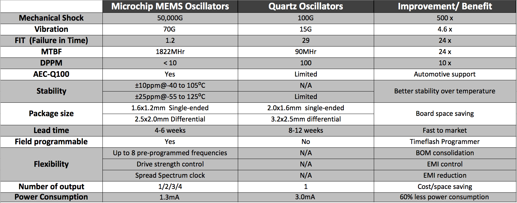 MEMS vs Quartz Comparison Table