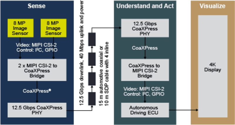 CoaXPress | Microchip Technology
