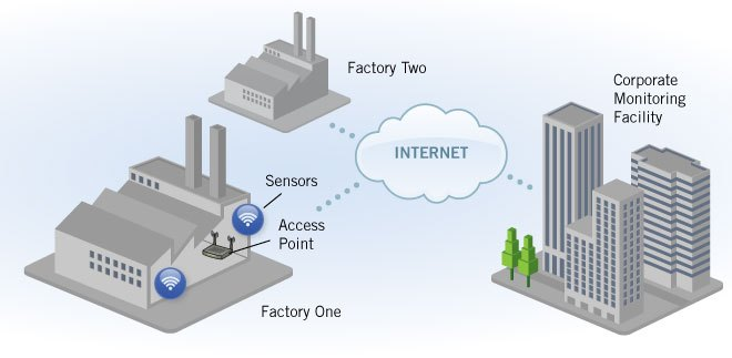 Home Industrial And Building Automation Microchip Technology