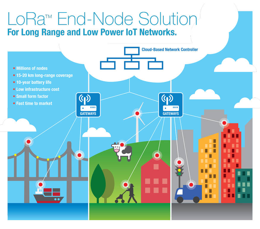 LoRa Technology | Microchip Technology