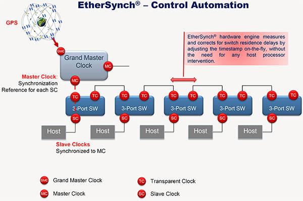 ethersynch diagram